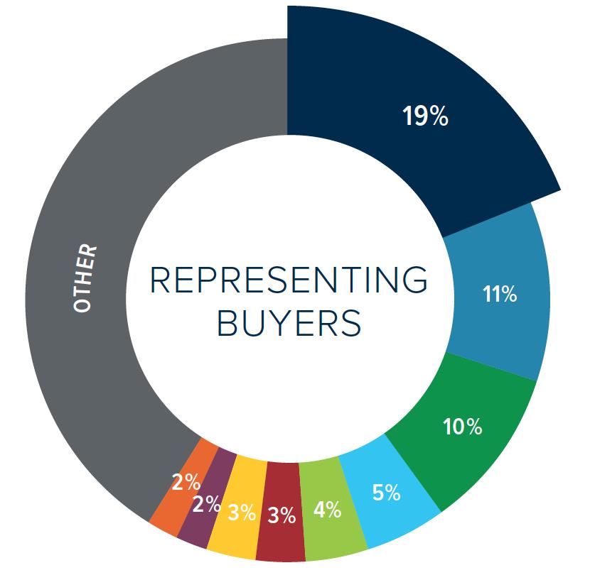 Market share_Buyers(RH500)