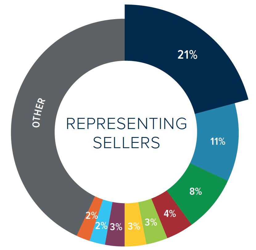Market share_Seller(RH500)